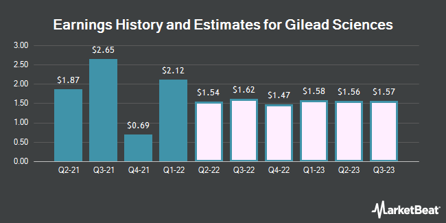 Earnings History and Estimates for Gilead Sciences (NASDAQ:GILD)