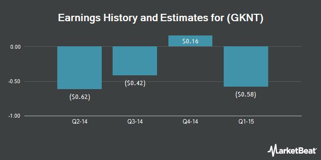 Earnings by Quarter for Geeknet (NASDAQ:GKNT)
