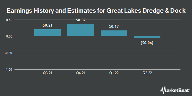 Earnings by Quarter for Great Lakes Dredge & Dock Corporation (NASDAQ:GLDD)