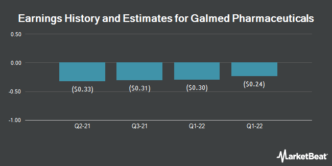 Earnings by Quarter for Galmed Pharmaceuticals (NASDAQ:GLMD)