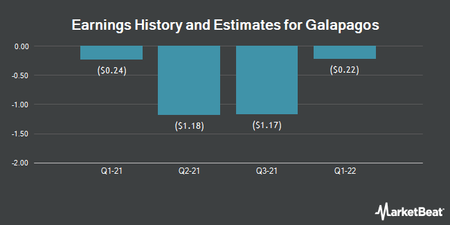Earnings History and Estimates for GALAPAGOS NV/S (NASDAQ:GLPG)