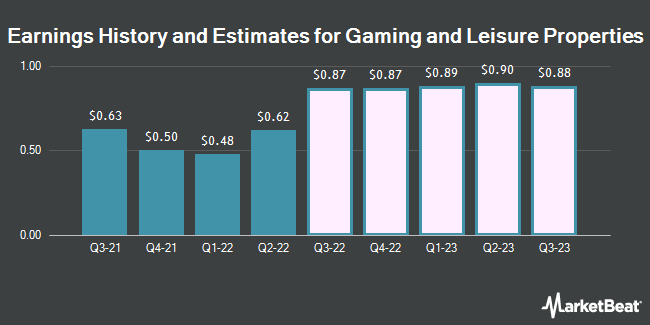 Earnings History and Estimates for Gaming and Leisure Properties (NASDAQ:GLPI)