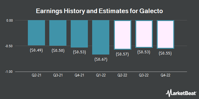 Earnings History and Estimates for Galecto (NASDAQ:GLTO)
