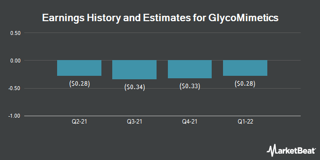 Earnings by Quarter for GlycoMimetics (NASDAQ:GLYC)