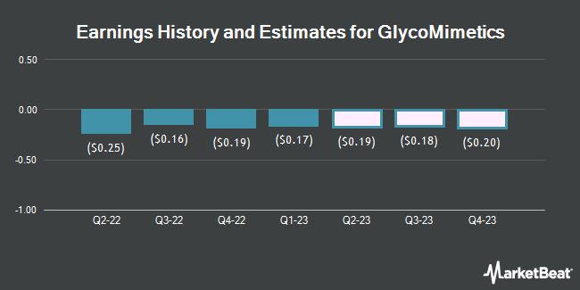Earnings History and Estimates for GlycoMimetics (NASDAQ:GLYC)