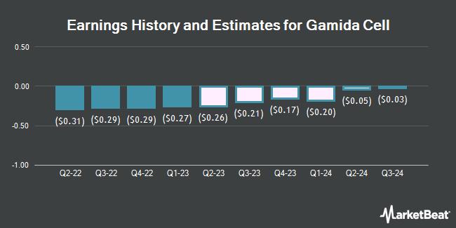 Earnings History and Estimates for Gamida Cell (NASDAQ:GMDA)
