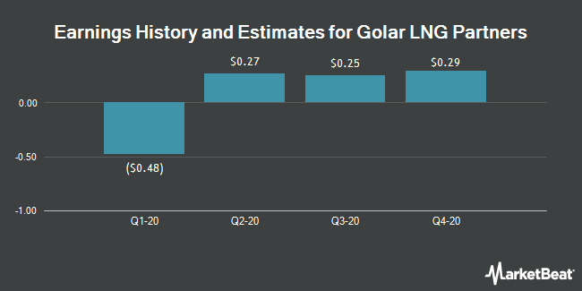 Earnings History and Estimates for Golar LNG Partners (NASDAQ:GMLP)