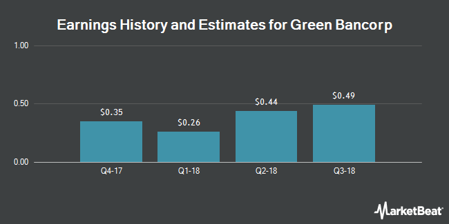 Earnings by Quarter for Green Bancorp (NASDAQ:GNBC)