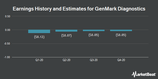 Earnings History and Estimates for GenMark Diagnostics (NASDAQ:GNMK)