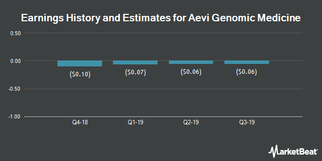 Earnings History and Estimates for Aevi Genomic Medicine (NASDAQ:GNMX)