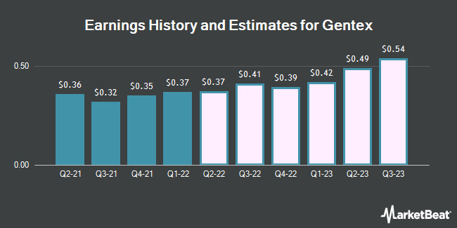 Earnings History and Estimates for Gentex (NASDAQ:GNTX)