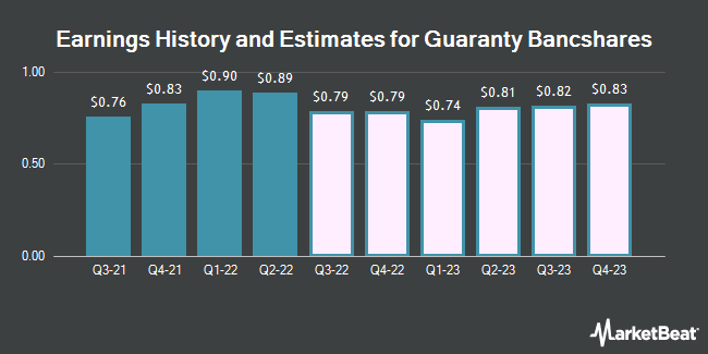 Earnings History and Estimates for Guaranty Bancshares (NASDAQ:GNTY)