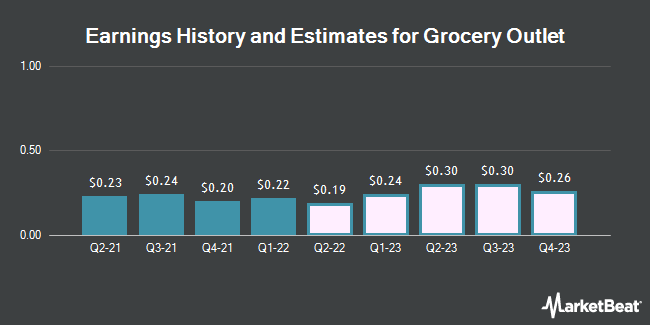 Earnings History and Estimates for Grocery Outlet (NASDAQ:GO)