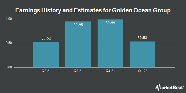 Earnings by Quarter for Golden Ocean Group Limited (NASDAQ:GOGL)