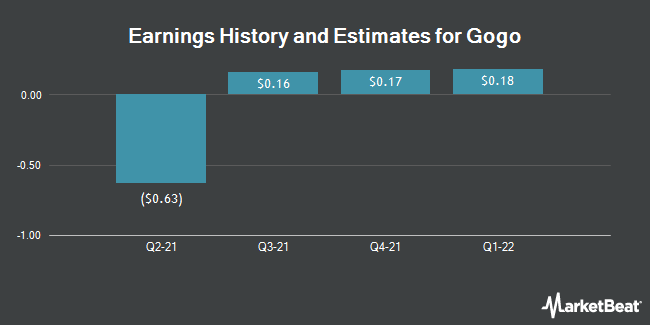 Earnings History and Estimates for Gogo (NASDAQ:GOGO)