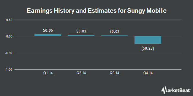 Earnings by Quarter for Sungy Mobile Ltd (NASDAQ:GOMO)