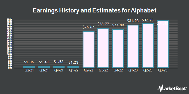 Earnings by Quarter for Alphabet (NASDAQ:GOOG)