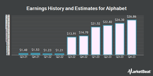 Earnings History and Estimates for Alphabet (NASDAQ:GOOG)