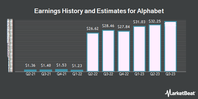 Earnings by Quarter for Alphabet (NASDAQ:GOOGL)