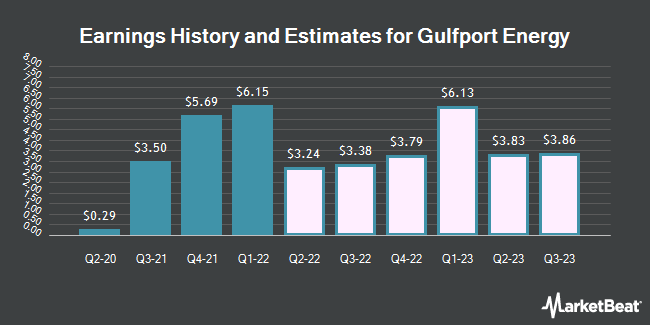 Earnings History and Estimates for Gulfport Energy (NASDAQ:GPOR)