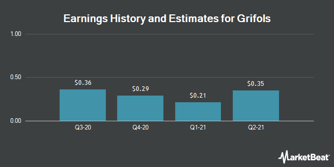 Earnings by Quarter for Grifols, S.A. (NASDAQ:GRFS)
