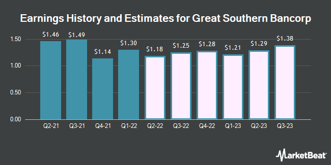 Earnings History and Estimates for Great Southern Bancorp (NASDAQ:GSBC)
