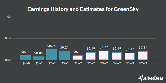 Earnings History and Estimates for GreenSky (NASDAQ:GSKY)