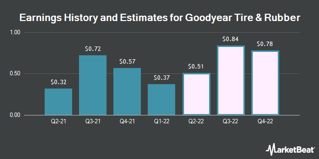 Earnings by Quarter for Goodyear Tire & Rubber Co (NASDAQ:GT)