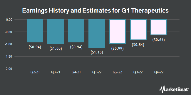 Earnings History and Estimates for G1 Therapeutics (NASDAQ:GTHX)