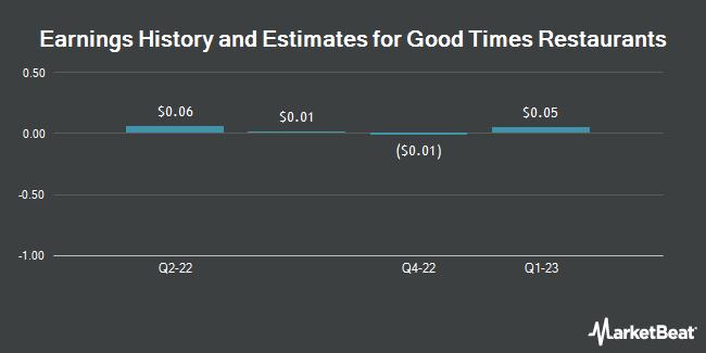 Earnings by Quarter for Good Times Restaurants (NASDAQ:GTIM)