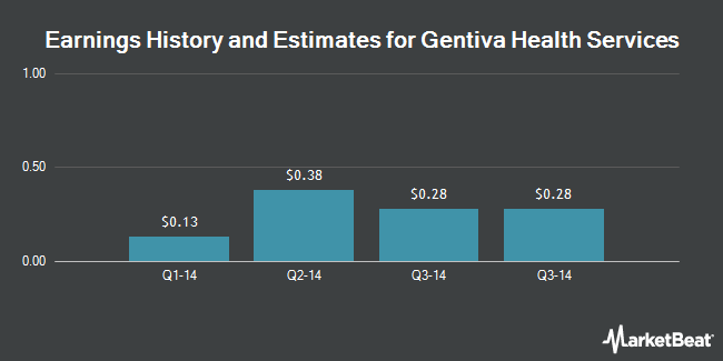 Earnings by Quarter for Gentiva Health Services (NASDAQ:GTIV)