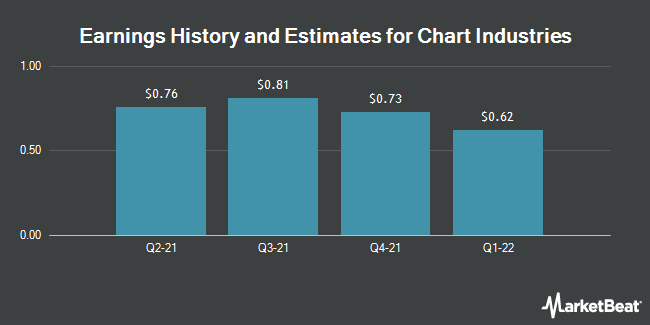 Earnings History and Estimates for Chart Industries (NASDAQ:GTLS)