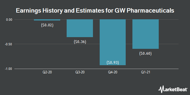 Earnings History and Estimates for GW Pharmaceuticals (NASDAQ:GWPH)