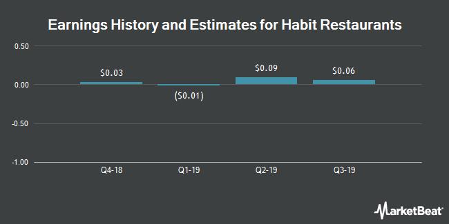 Earnings by Quarter for The Habit Restaurants (NASDAQ:HABT)