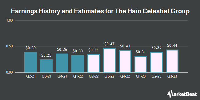 Earnings History and Estimates for Hain Celestial Group (NASDAQ:HAIN)