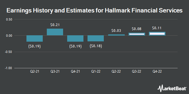 Earnings History and Estimates for Hallmark Financial Services (NASDAQ:HALL)
