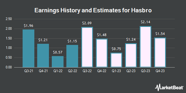 Earnings History and Estimates for Hasbro (NASDAQ:HAS)