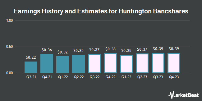 Earnings History and Estimates for Huntington Bancshares (NASDAQ:HBAN)