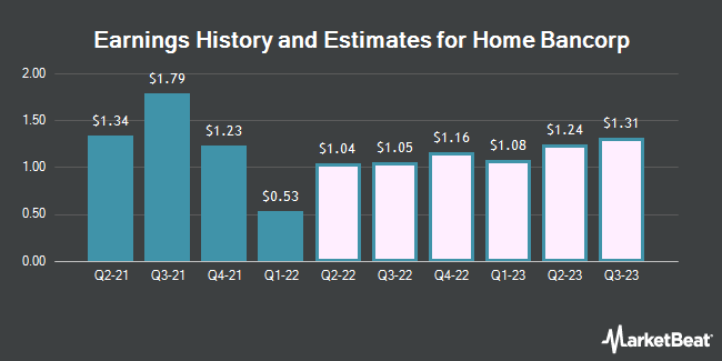 Earnings History and Estimates for Home Bancorp (NASDAQ:HBCP)
