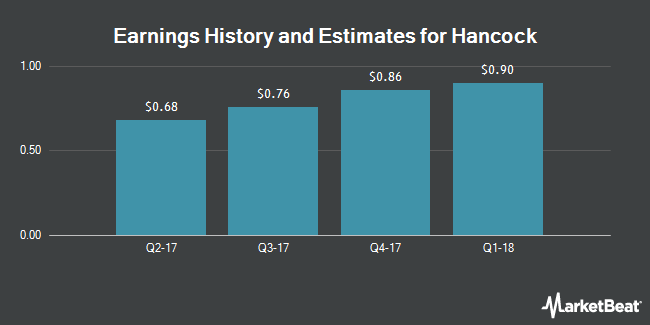 Earnings by Quarter for Hancock Holding Company (NASDAQ:HBHC)