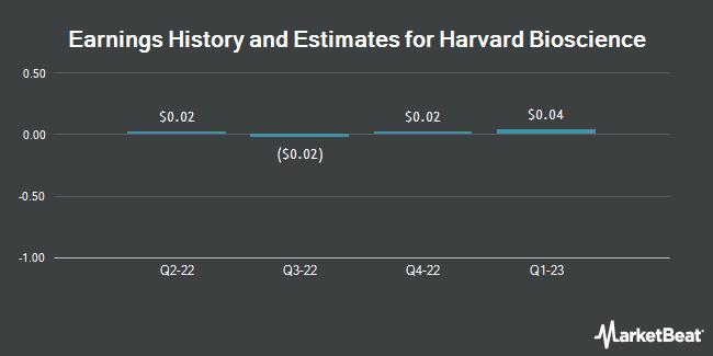 Earnings by Quarter for Harvard Bioscience (NASDAQ:HBIO)