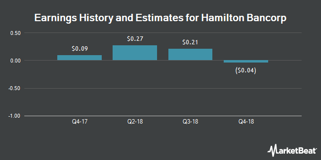 Earnings by Quarter for Hamilton Bancorp (NASDAQ:HBK)
