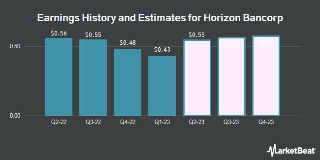 Earnings History and Estimates for Horizon Bancorp (NASDAQ:HBNC)