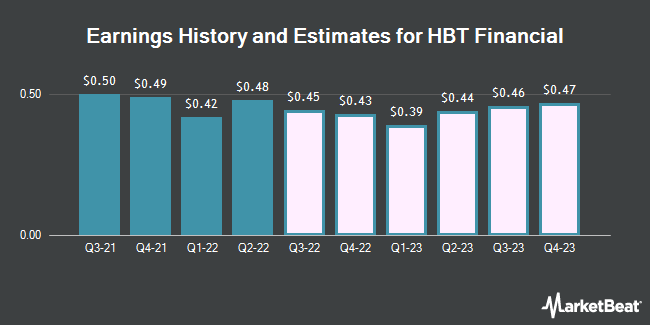 Earnings History and Estimates for HBT Financial (NASDAQ:HBT)