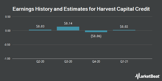 Earnings History and Estimates for Harvest Capital Credit (NASDAQ:HCAP)