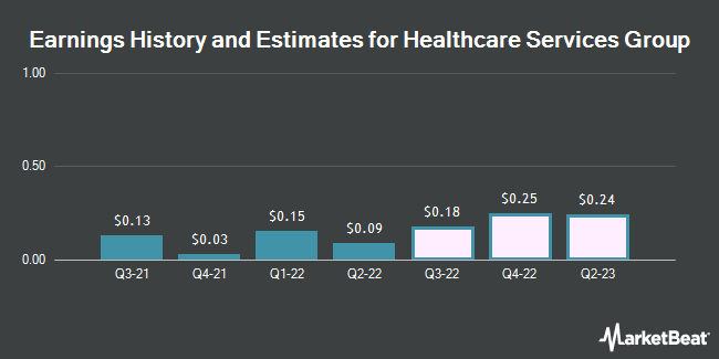 Earnings History and Estimates for Healthcare Services Group (NASDAQ:HCSG)