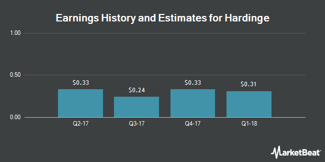 Earnings by Quarter for Hardinge (NASDAQ:HDNG)