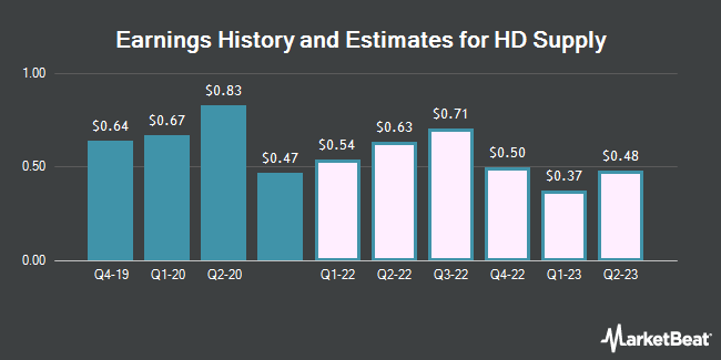 Earnings History and Estimates for HD Supply (NASDAQ:HDS)