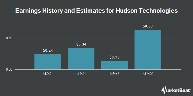 Earnings by Quarter for Hudson Technologies (NASDAQ:HDSN)