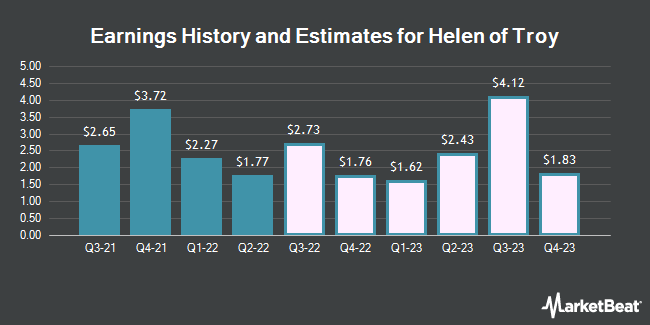 Earnings History and Estimates for Helen of Troy (NASDAQ:HELE)